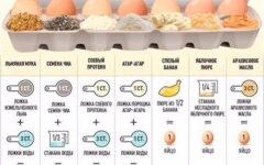 Веганские яйца: чем заменить яйца по вегану, и вегетарианские заменители